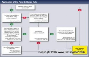 Chart Explaining The Parole Evidence Rule